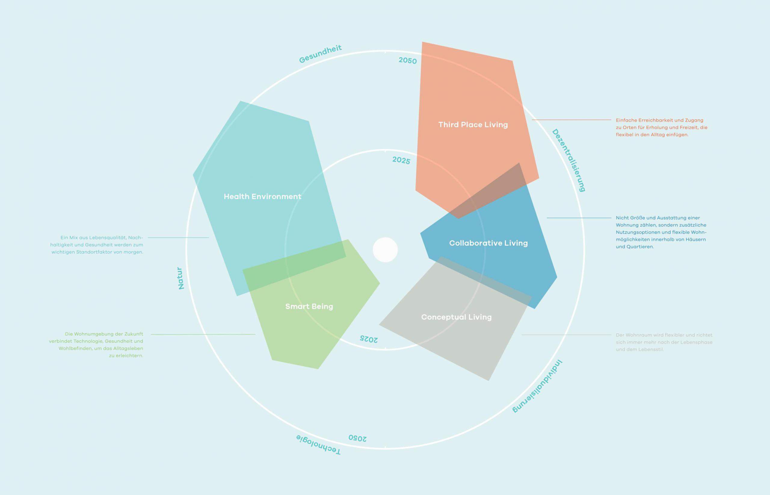 Future Home: Die Trendfelder
